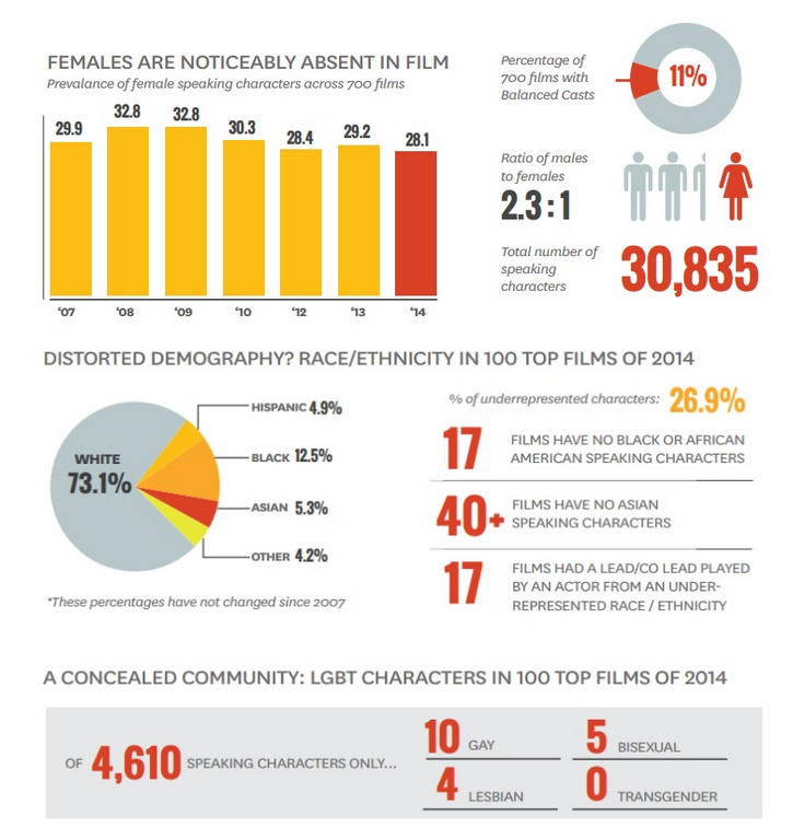 "Statistiche estrapolate dal report ""Inequality in 1,100 Popular Films: Examining Portrayals of Gender, Race/Ethnicity, LGBT, & Disability from 2007 to 2017"" ©USC Annemberg Foundation"